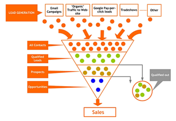 (Online) Sales Is A Numbers Game